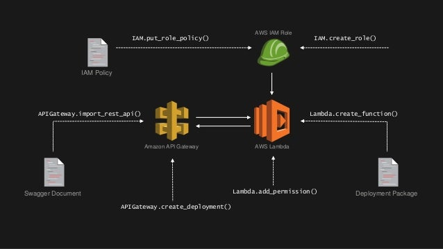 Building a Python Serverless Applications with AWS Chalice - AWS Onl…