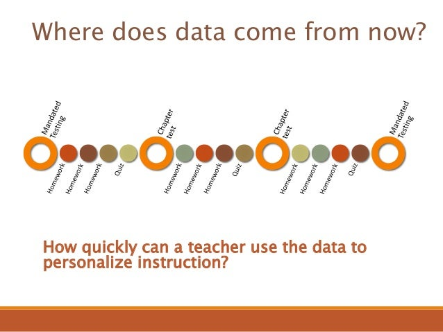 using student data to drive instruction