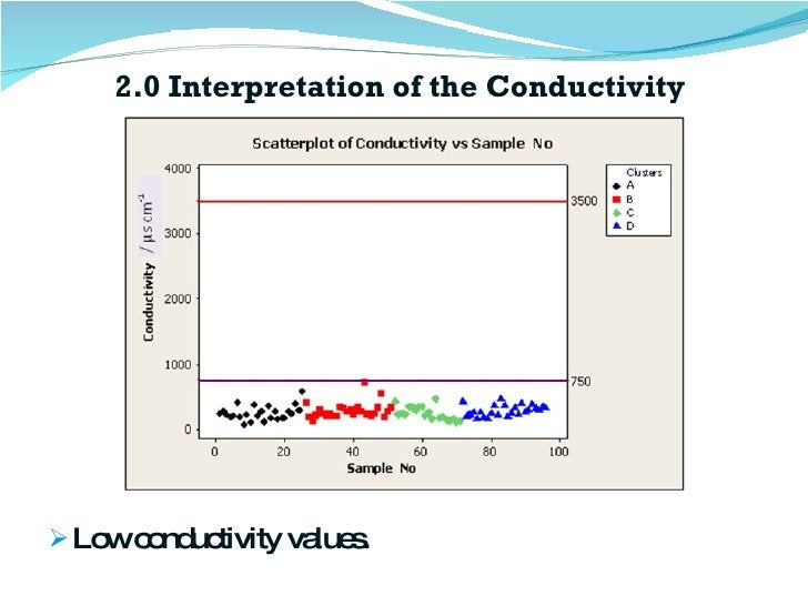 2.0 Interpretation of the Conductivity  <ul><li>Low conductivity values. </li></ul>