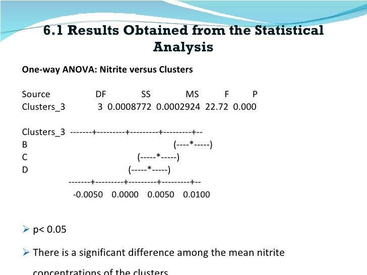 6.1 Results Obtained from the Statistical Analysis <ul><li>One-way ANOVA: Nitrite versus Clusters  </li></ul><ul><li>Sourc...