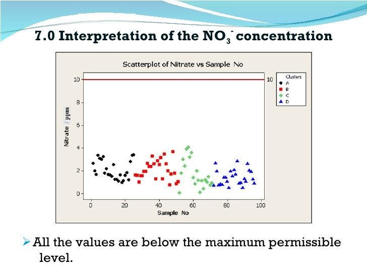 7.0 Interpretation of the NO 3 -  concentration <ul><li>All the values are below the maximum permissible  level.  </li></ul>