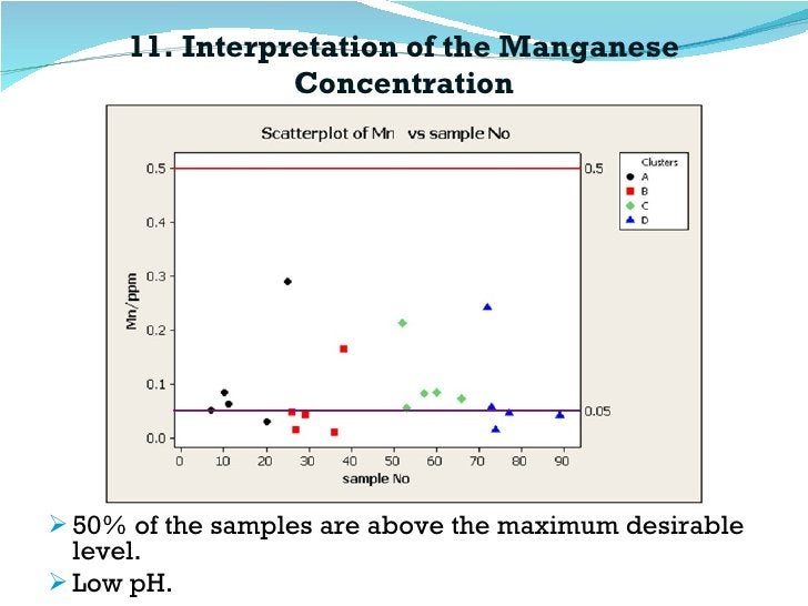11. Interpretation of the Manganese Concentration <ul><li>50% of the samples are above the maximum desirable  level. </li>...