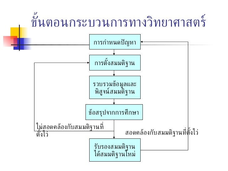 9 รูปแบบการวิจัย Slide 3