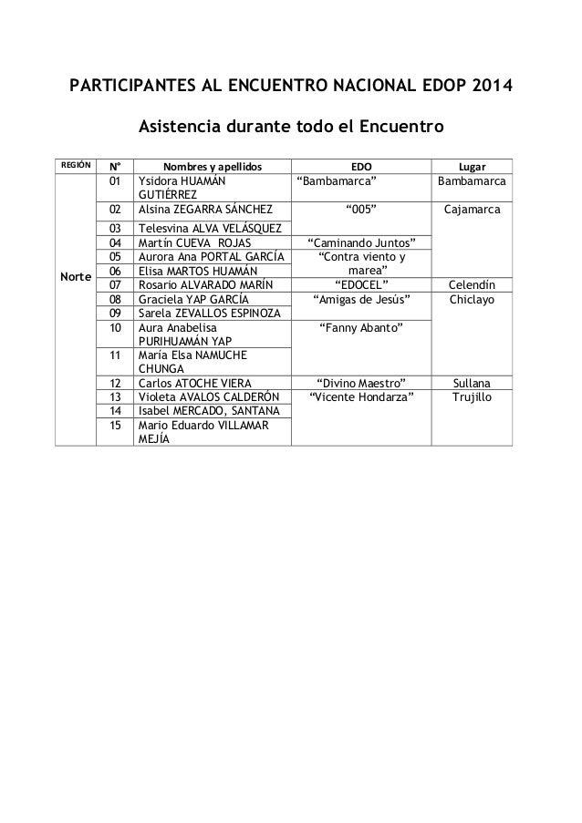 PARTICIPANTES AL ENCUENTRO NACIONAL EDOP 2014 Asistencia durante todo el Encuentro REGIÓN  N° 01 02  Norte  03 04 05 06 07...