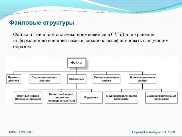 лекция 9 Slide 3