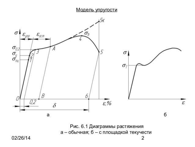 Модель упругости  а  02/26/14  б Рис. 6.1 Диаграммы растяжения а – обычная; б – с площадкой текучести 2