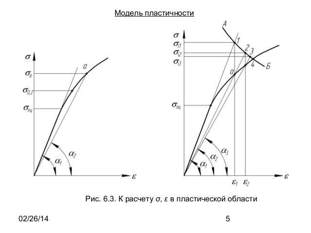 Модель пластичности  Рис. 6.3. К расчету σ, ε в пластической области 02/26/14  5
