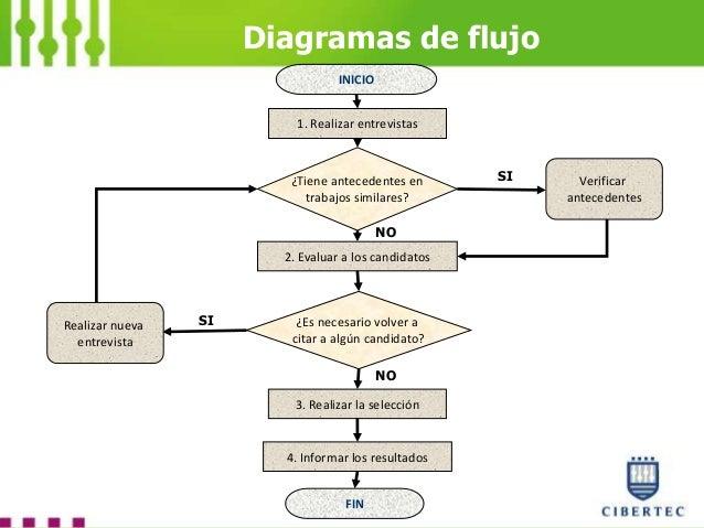 Gestion de la calidad diagramas de flujo ccuart Images