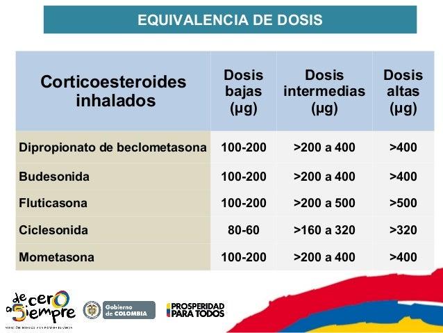 esteroides inhalados rinitis alergica