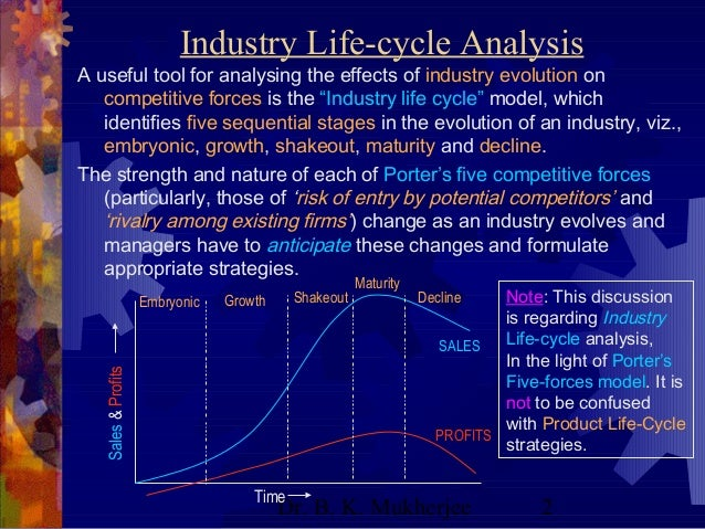 industry life cycle porters 5 Product life cycle management (or plc management) is the sequential formulation and implementation of strategies used by marketing professionals as a product goes through its life cycle.