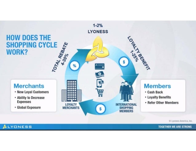 Lyoness Loyalty Program & Business Solution Package