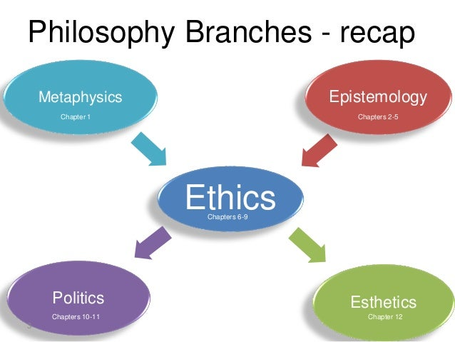 Philosophy Branches - recap Ethics Epistemology EstheticsPolitics Metaphysics 3 Chapter 1 Chapters 2-5 Chapters 6-9 Chapte...