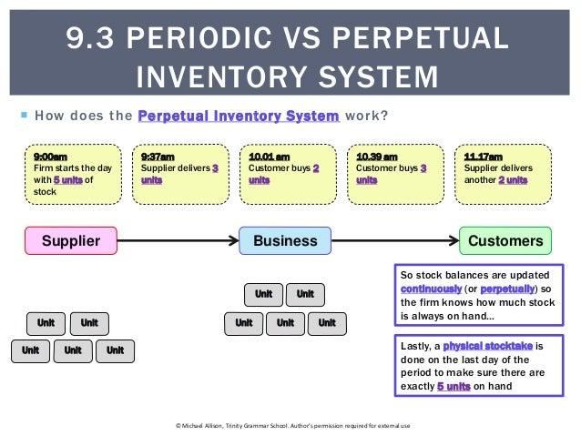 9.3 Periodic vs Perpetual inventory system