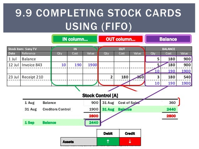 how to use stock card