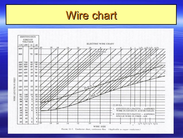 9 aircraft electrical systems rh slideshare net electrical wiring charts for sizing electrical wiring chart wire size