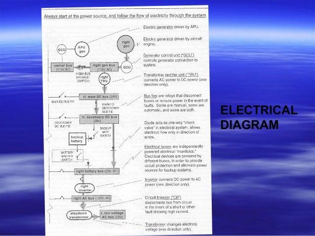 Wiring diagram electric aeroplane electrical work wiring diagram 9 aircraft electrical systems rh slideshare net basic electrical wiring diagrams residential electrical wiring diagrams cheapraybanclubmaster Images
