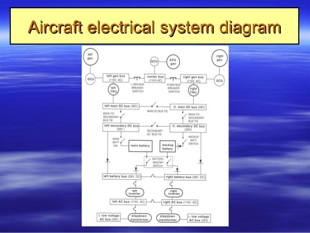 Excellent 9 Aircraft Electrical Systems Wiring Cloud Tziciuggs Outletorg