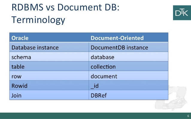 9. Document Oriented Databases