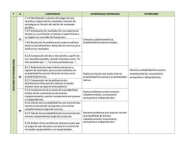 T G CONTENIDOS APRENDIZAJES ESPERADOS ESTÁNDARESNOCIONESDEPROBABILIDAD 7º. 7.1.9 Identificación y práctica de juegos de az...