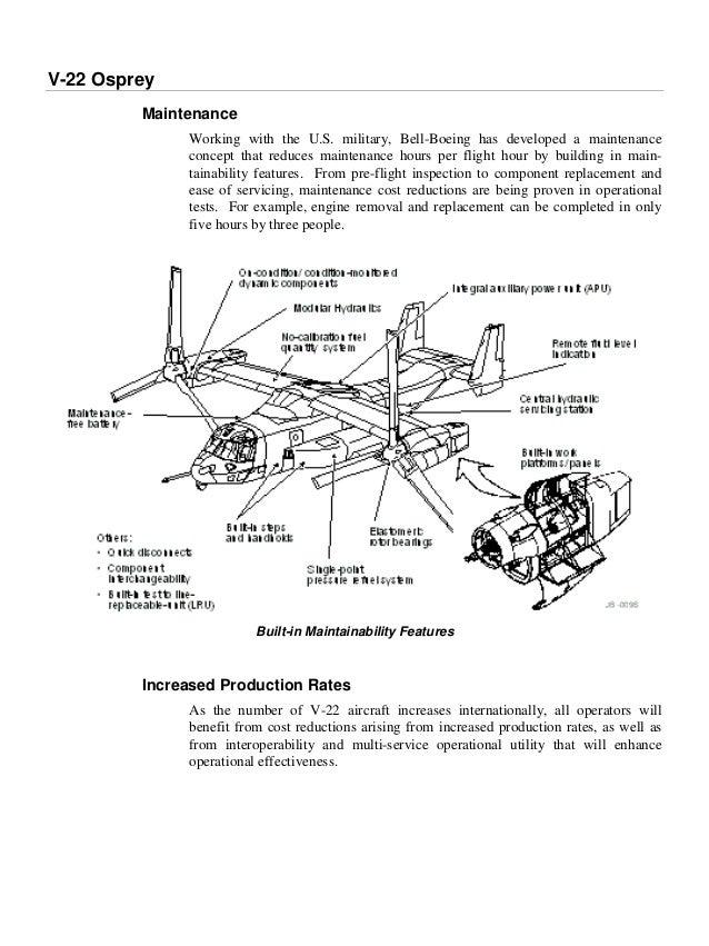 an early document about the osprey rh slideshare net Bear Diagram Otter Diagram