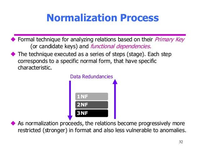 Data normalization rules