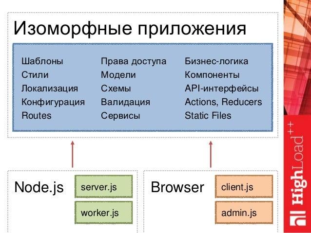 Шаблоны Стили Локализация Конфигурация Routes Права доступа Модели Схемы Валидация Сервисы Изоморфные приложения server.js...