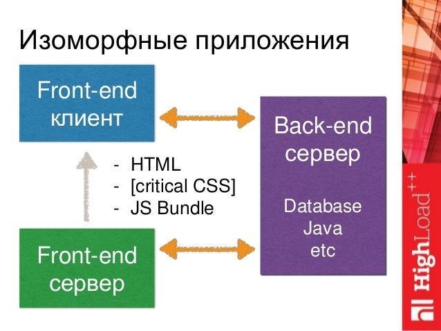 Front-end клиент Изоморфные приложения Front-end сервер Back-end сервер Database Java etc - HTML - [critical CSS] - JS Bun...