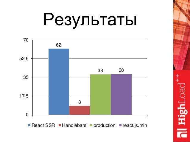 62 8 38 38 0 17.5 35 52.5 70 React SSR Handlebars production react.js.min Результаты