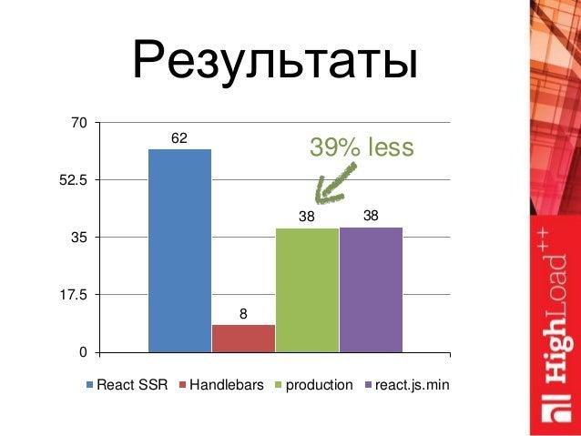 62 8 38 38 0 17.5 35 52.5 70 React SSR Handlebars production react.js.min Результаты 39% less