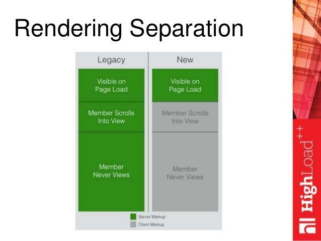Rendering Separation