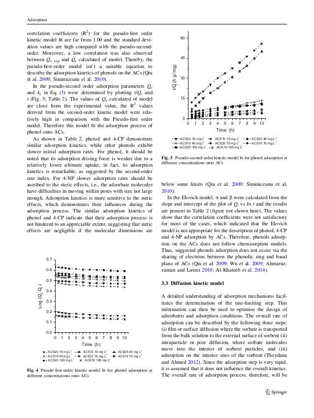 correlation coefficients (R2 ) for the pseudo-first order kinetic model fit are far from 1.00 and the standard devi- ation va...