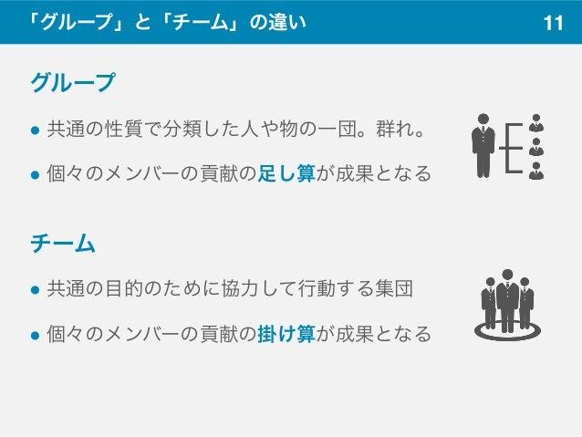 11「グループ」と「チーム」の違い グループ ! 共通の性質で分類した人や物の一団。群れ。 ! 個々のメンバーの貢献の足し算が成果となる チーム ! 共通の目的のために協力して行動する集団 ! 個々のメンバーの貢献の掛け算が成果となる