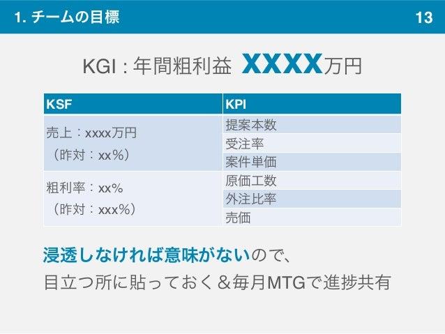 13 KGI : 年間粗利益 xxxx万円 KSF KPI 売上:xxxx万円 (昨対:xx%) 提案本数 受注率 案件単価 粗利率:xx% (昨対:xxx%) 原価工数 外注比率 売価 1. チームの目標 浸透しなければ意味がないので、 目立...