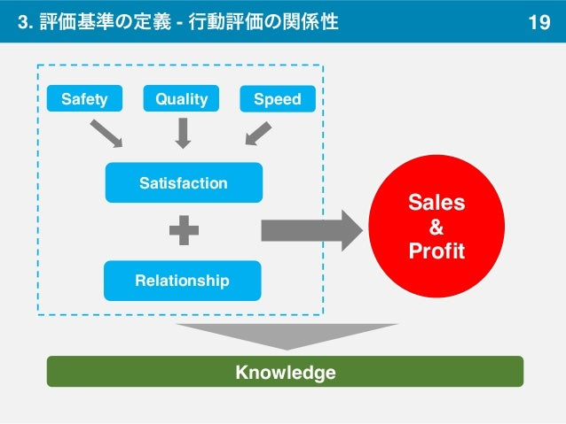 19 Knowledge Safety Quality Speed Satisfaction Relationship Sales & Profit 3. 評価基準の定義 - 行動評価の関係性