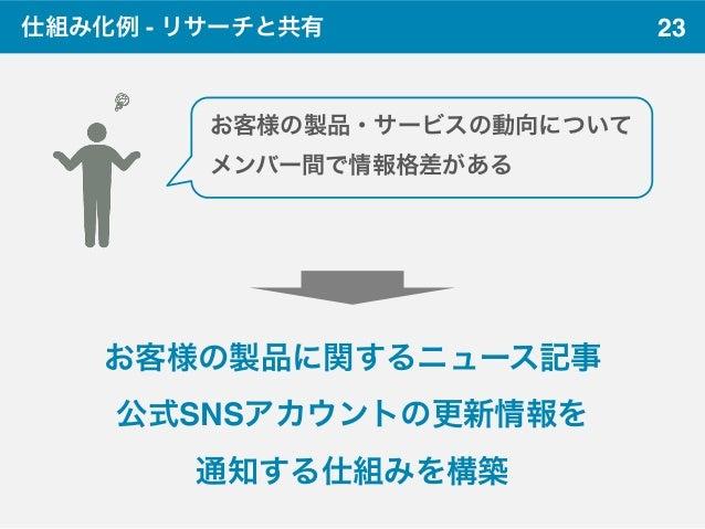 23仕組み化例 - リサーチと共有 お客様の製品・サービスの動向について メンバー間で情報格差がある お客様の製品に関するニュース記事 公式SNSアカウントの更新情報を 通知する仕組みを構築