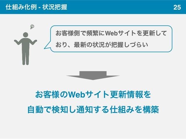 25仕組み化例 - 状況把握 お客様側で頻繁にWebサイトを更新して おり、最新の状況が把握しづらい お客様のWebサイト更新情報を 自動で検知し通知する仕組みを構築