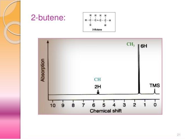 9 M Pharm Interpretation Of 1 H Nmr Jntu Pharmacy