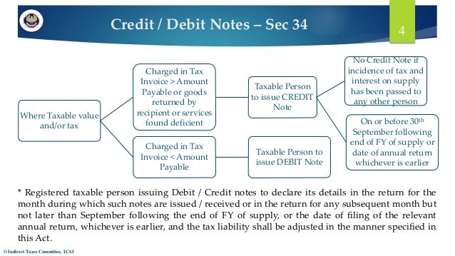 4 credit debit notes
