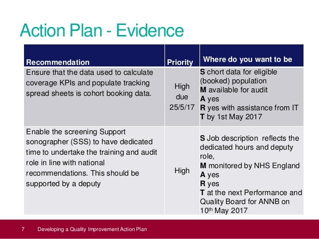 quality improvement plan final The performance improvement plan (pip) facilitates constructive discussion between an employee and their manager it specifies work performance to improve.