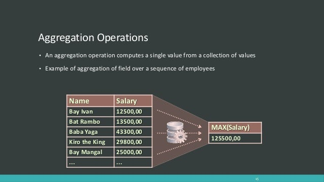 Get max count in linq