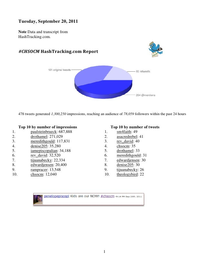 Tuesday, September 20, 2011   Note Data and transcript from   HashTracking.com.   #CHSOCM HashTracking.com Report   478 tw...