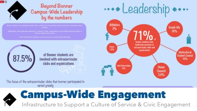 Campus-Wide Engagement Infrastructure to Support a Culture of Service & Civic Engagement