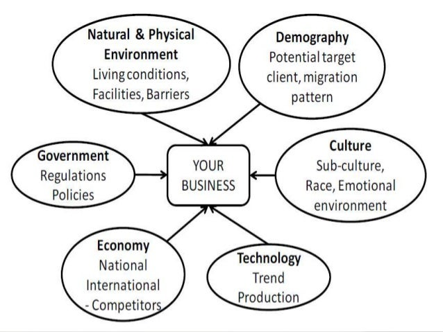 business environment 2 The global business environment can be defined as the environment in different sovereign countries, with factors exogenous to the home environment of.