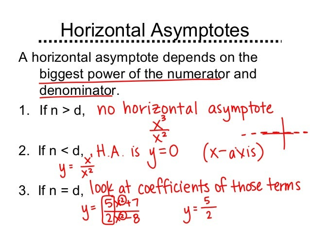 9.3 Intro to Rational Functions