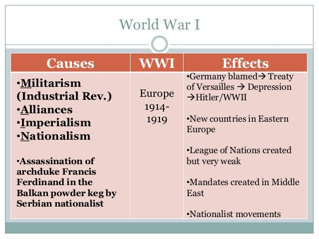 Causes effects world war 1 essay