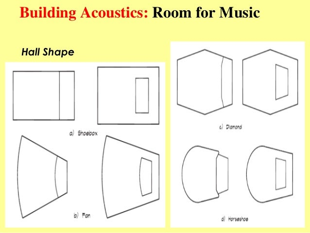 Best Shaped Room For Acoustics