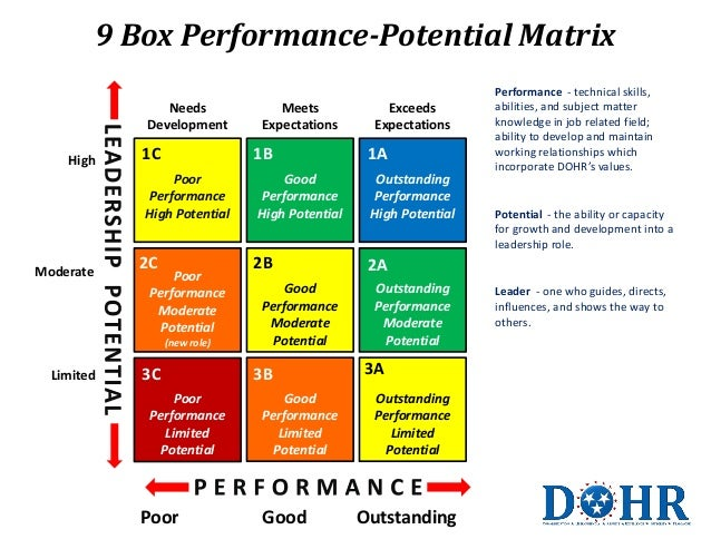 9 Box Performance-Potential Matrix Needs Development High  1C  1B  Poor Performance High Potential  Moderate  2C  Poor Per...