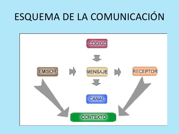 Circuito De La Comunicacion : Contexto comunicativo