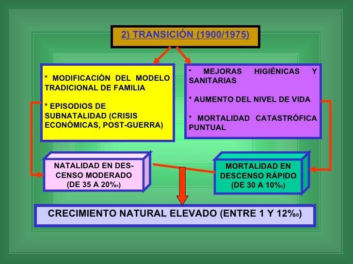 2) TRANSICIÓN (1900/1975) NATALIDAD EN DES-CENSO MODERADO (DE 35 A 20% 0 ) MORTALIDAD EN DESCENSO RÁPIDO (DE 30 A 10% 0 ) ...