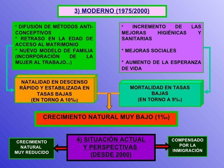 3) MODERNO (1975/2000) NATALIDAD EN DESCENSO RÁPIDO Y ESTABILIZADA EN TASAS BAJAS (EN TORNO A 10% 0 ) MORTALIDAD EN TASAS ...